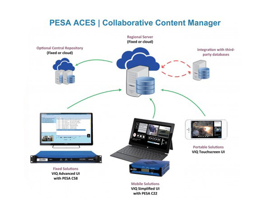 PESA ACES | Collaborative Content Manager (CCM)