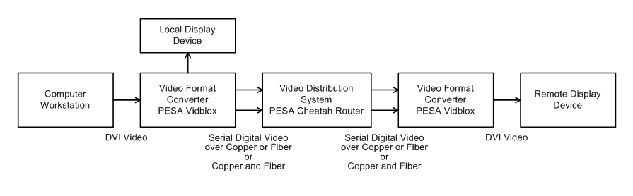 Typical Shipboard Video Display System